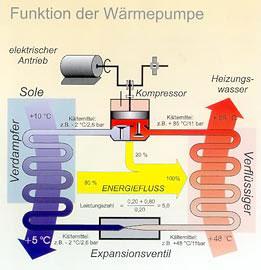 Funktion der Wärmerpumpe