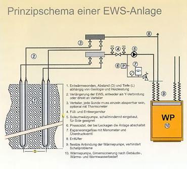 Prinzipschema einer EWS-Anlage